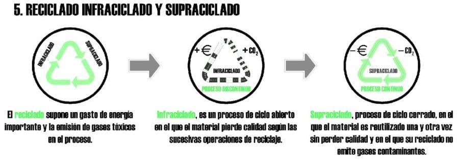 supraciclado